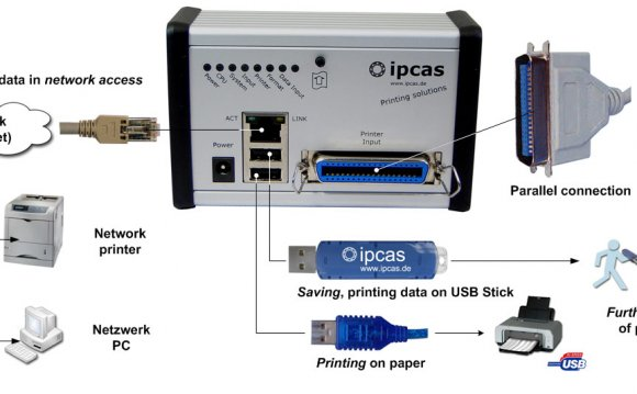 The Centronics to USB Printing