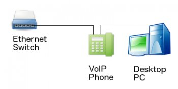 Daisy Chaining Ethernet Switch to VoIP Phone to PC