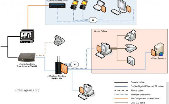 Network Cabling diagram