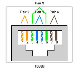 Ethernet Wiring Diagrams Adp Cables