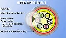 Fiber Optics, How it works??